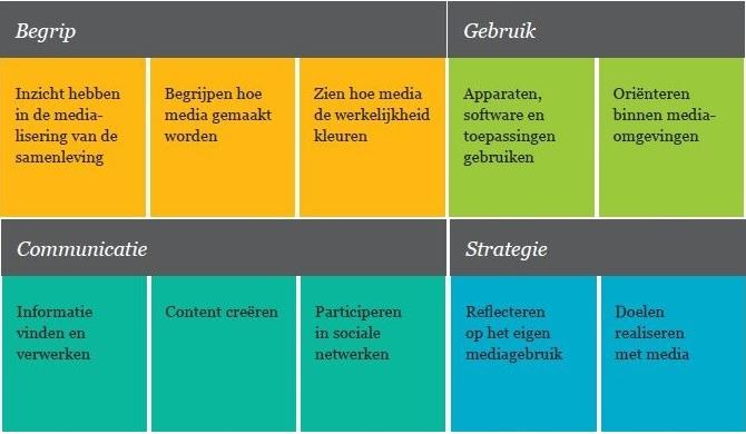 competentie model